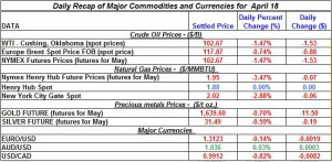 Gold price Silver Crude oil prices, Natural gas 2012 April 18