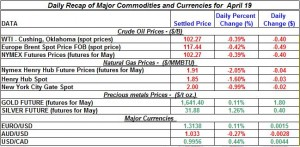 Gold price Silver Crude oil prices, Natural gas 2012 April 19