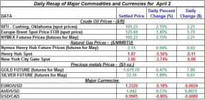 Gold price Silver Crude oil prices, Natural gas 2012 April 2
