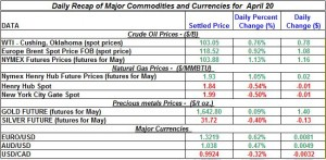 Gold price Silver Crude oil prices, Natural gas 2012 April 20
