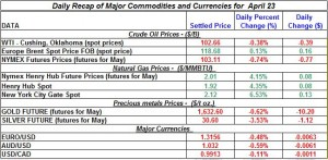 Gold price Silver Crude oil prices, Natural gas 2012 April 23