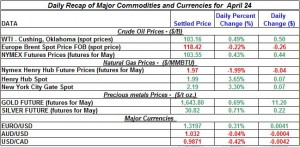 Gold price Silver Crude oil prices, Natural gas 2012 April 24