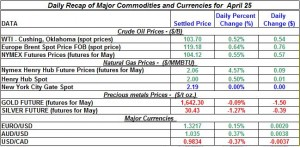 Gold price Silver Crude oil prices, Natural gas 2012 April 25