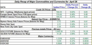 Gold price Silver Crude oil prices, Natural gas 2012 April 26