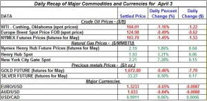 Gold price Silver Crude oil prices, Natural gas 2012 April 3