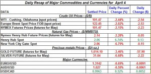 Gold price Silver Crude oil prices, Natural gas 2012 April 4