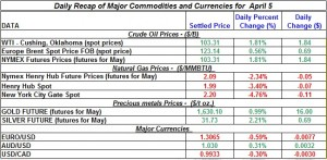 Gold price Silver Crude oil prices, Natural gas 2012 April 5