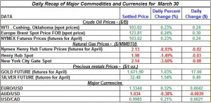 Gold price Silver Crude oil prices, Natural gas 2012 March 30