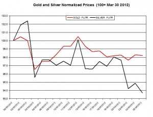 Gold price forecast & silver prices 2012  April 26