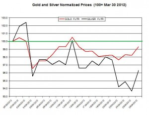 Gold price forecast & silver prices 2012  April 27