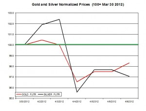 Gold price & silver prices 2012  April 10