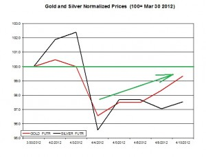 Gold price & silver prices 2012  April 11