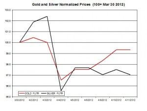 Gold price & silver prices 2012  April 12
