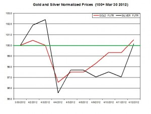 Gold price & silver prices 2012  April 13