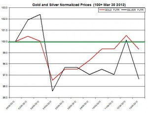 Gold price & silver prices 2012  April 16