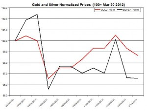 Gold price & silver prices 2012  April 17