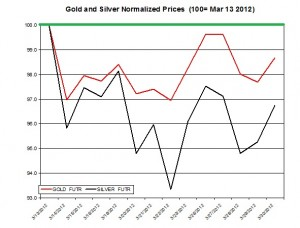 Gold price & silver prices 2012  April 2