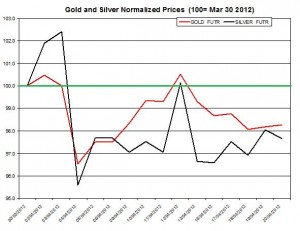 Gold price & silver prices 2012  April 23