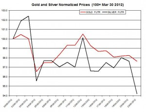 Gold price & silver prices 2012  April 24