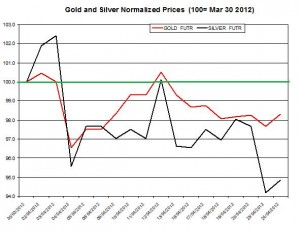 Gold price & silver prices 2012  April 25
