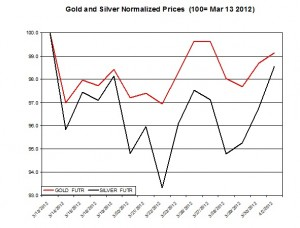 Gold price & silver prices 2012  April 3