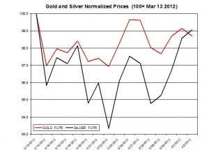 Gold price & silver prices 2012  April 4