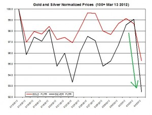 Gold price & silver prices 2012  April 5