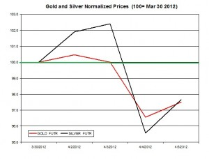 Gold price & silver prices 2012  April 9