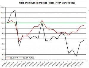 Gold prices forecast & silver price outlook April May 2012