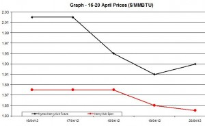 Natural Gas price  chart -  16-20 April   2012