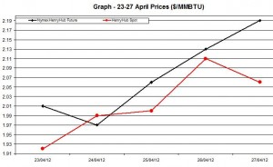 Natural Gas price  chart -  23-27 April   2012