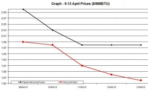 Natural Gas price  chart -  9-13 April   2012