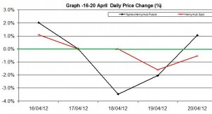Natural Gas price chart - percent change  16-20 April   2012