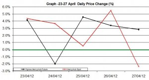 Natural Gas price chart - percent change  23-27 April   2012