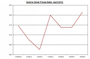Ratio Gold price forecast & silver prices 2012 April 10