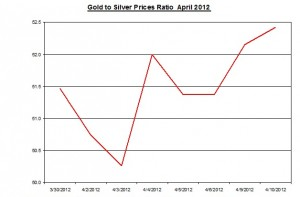 Ratio Gold price forecast & silver prices 2012 April 11