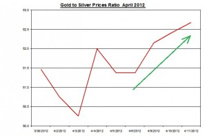 Ratio Gold price forecast & silver prices 2012 April 12