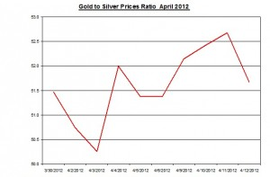 Ratio Gold price forecast & silver prices 2012 April 13