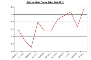 Ratio Gold price forecast & silver prices 2012 April 16
