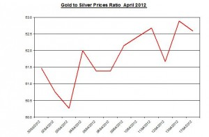 Ratio Gold price forecast & silver prices 2012 April 17