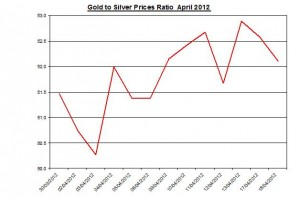 Ratio Gold price forecast & silver prices 2012 April 18