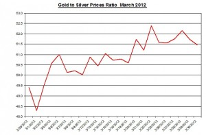 Ratio Gold price forecast & silver prices 2012 April 2