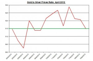 Ratio Gold price forecast & silver prices 2012 April 20