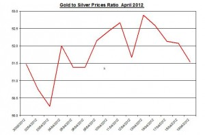 Ratio Gold price forecast & silver prices 2012 April 23