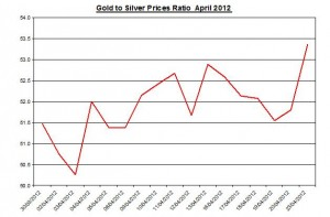 Ratio Gold price forecast & silver prices 2012 April 24