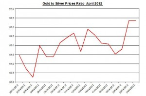 Ratio Gold price forecast & silver prices 2012 April 25