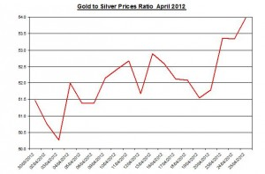 Ratio Gold price forecast & silver prices 2012 April 26