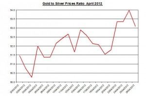 Ratio Gold price forecast & silver prices 2012 April 27