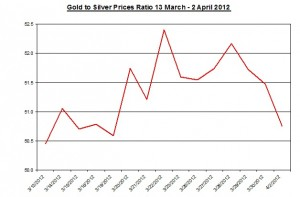 Ratio Gold price forecast & silver prices 2012 April 3