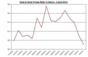 Ratio Gold price forecast & silver prices 2012 April 4